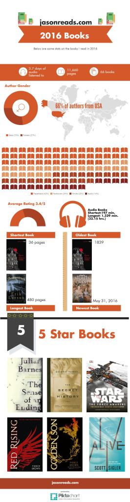 Books of 2016 Infographic