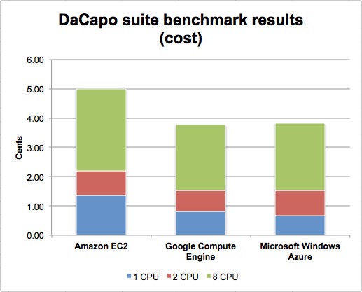dacapo-results-cost-100422581-orig