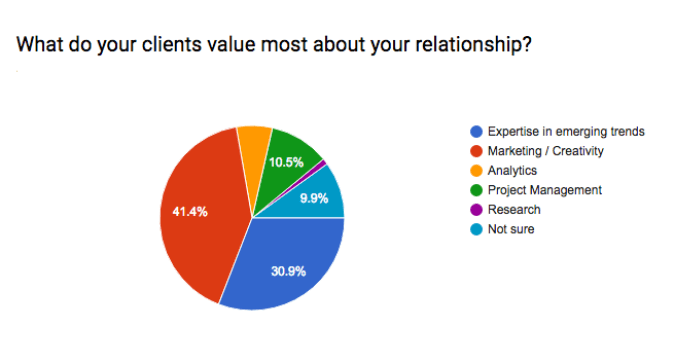 what clients value most chart