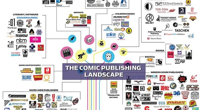 The Comic Publisher Landscape (2018)
