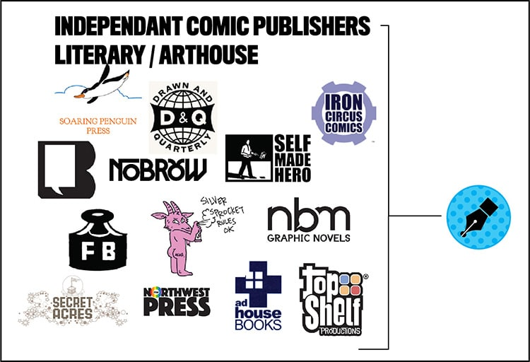Arthouse Indie comic Publishers who accept creator submissions