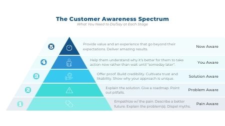 The Customer Awareness Spectrum