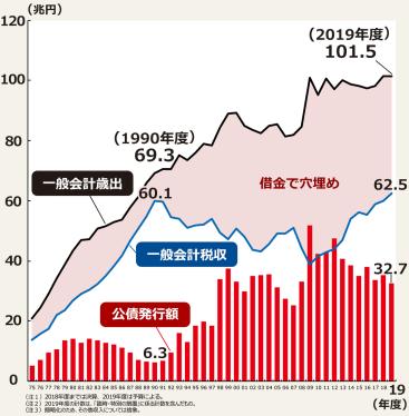 日本の借金(国債発行額)