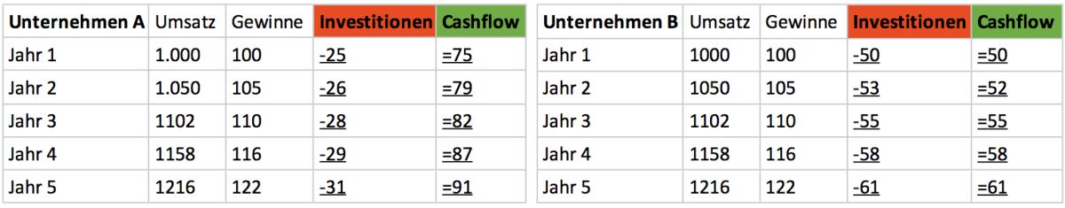 value berechnen aktien