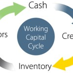 Wie generiert ein Unternehmen Cash? (Working Capital, Cash Conversion Cycle…)