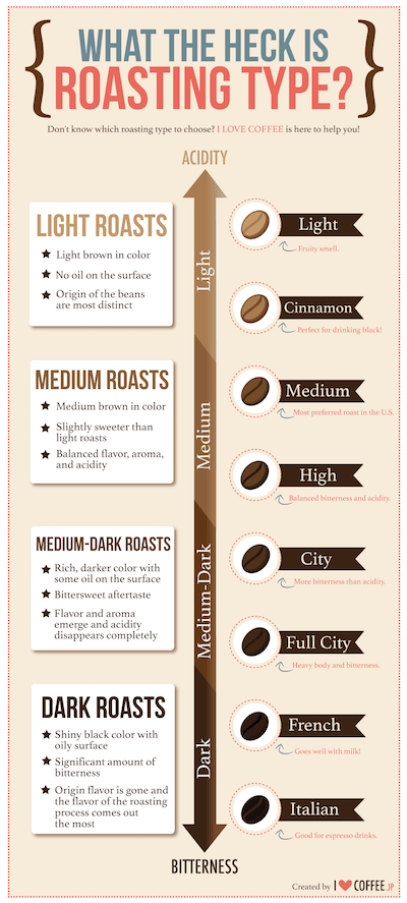 roasting-infographic-small