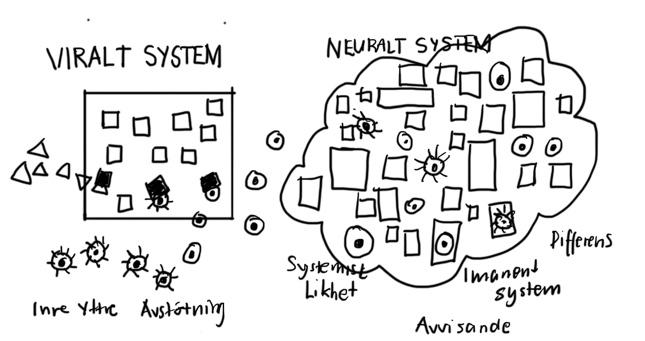 Viralt -och Neuralt system