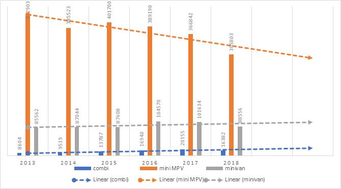 Minivans und Combis tragen zur Stabilisierung des MPV-Segments bei, während Fahrzeuge mit MPV-Karosserie weiterhin abnehmen