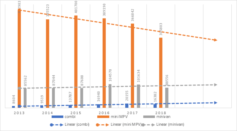 Minivans and station wagons contribute to stabilizing the MPV segment, while vehicles with MPV bodies continue to decline