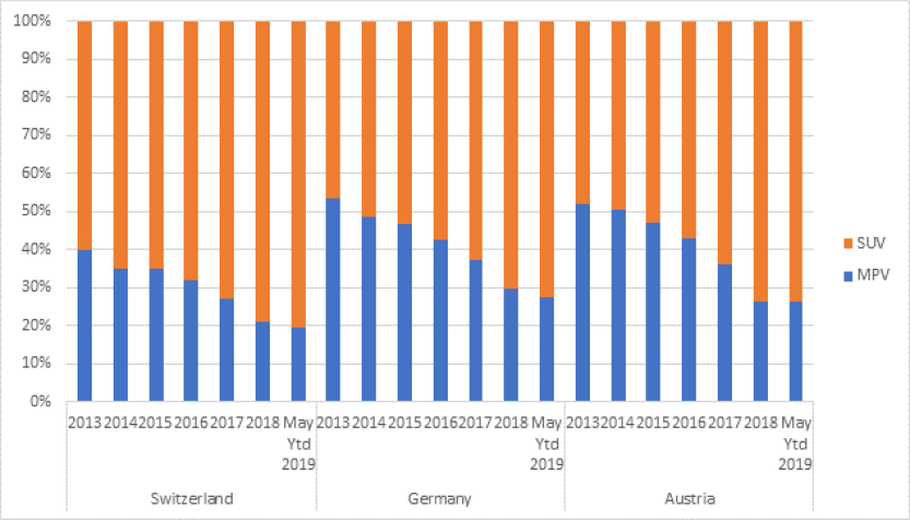 Distribution of SUVs (large and luxury SUVs excluded) compared to MPVs