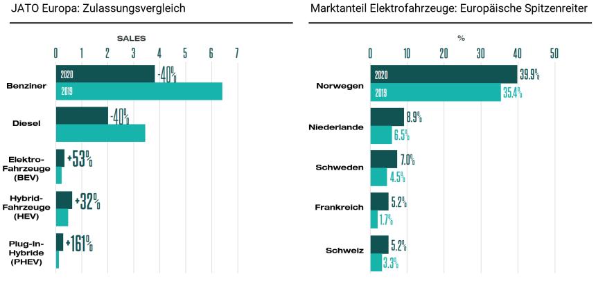 Das Bild zeigt zwei Balkendiagramme. Das erste Balkendiagramm zeigt die Entwicklung der Zulassungen verschiedener Antriebsarten. Das Zweite Diagramm zeigt die Verteilung der Marktanteile bei Elektrofahrzeugen im Europavergleich. Vorreiter ist Norwegen.