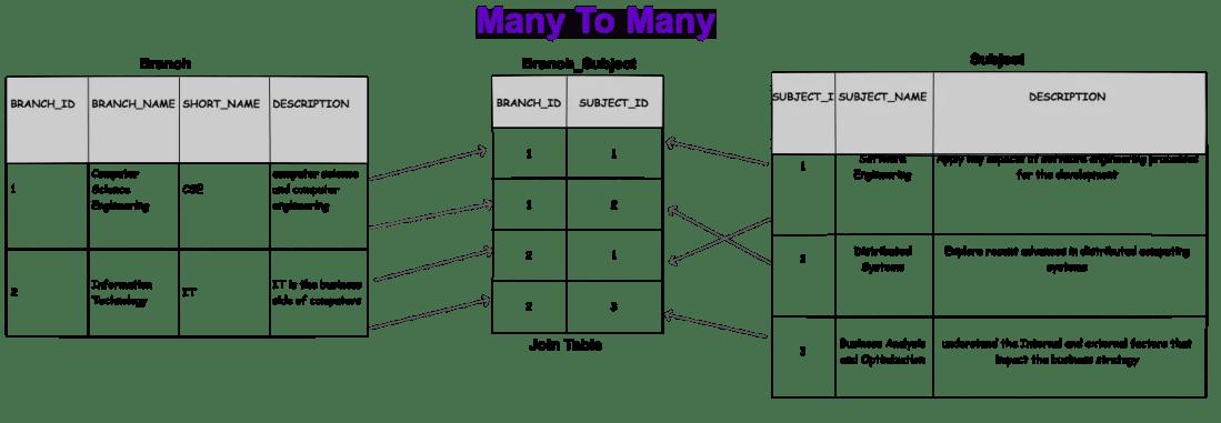 many-to-many tables accociation