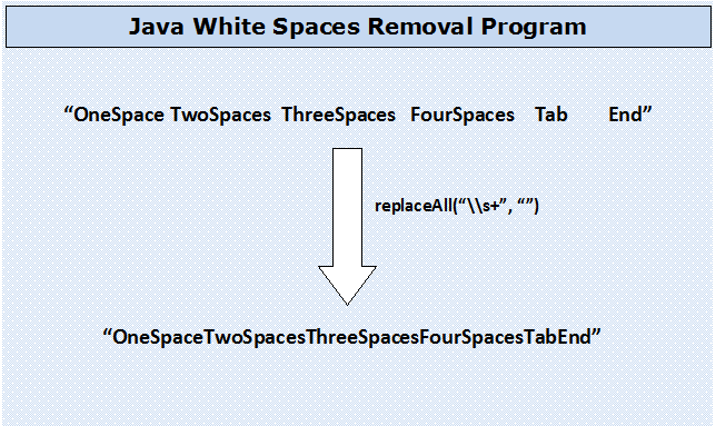 How To Remove White Spaces From String In Java?