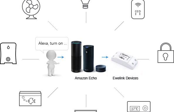 What can Alexa do? - Javea Computer Club