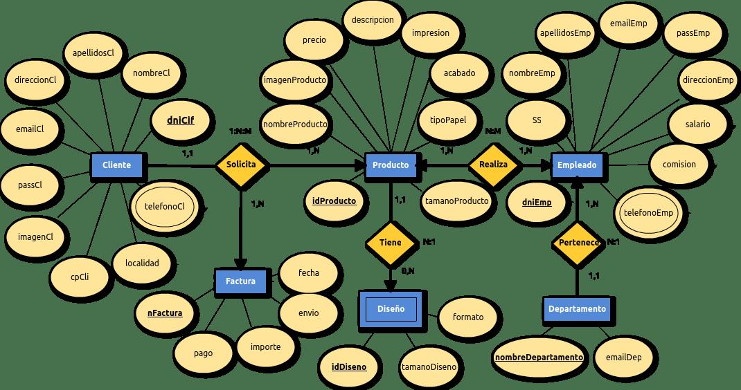 Apuntes GTB: Sistemas Gestores de Bases de Datos