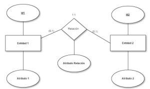 Transformación modelo entidad-relación a modelo relacional - caso 01-01