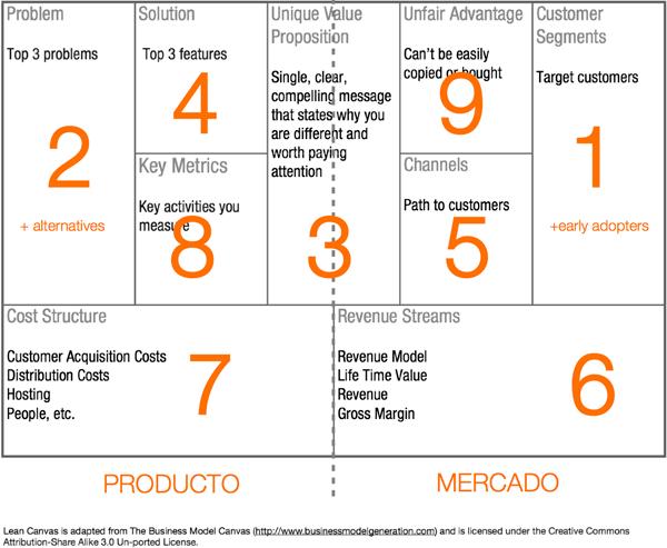 lean-canvas-startups-como-se-usa-modelo-de-negocio-ash-maurya