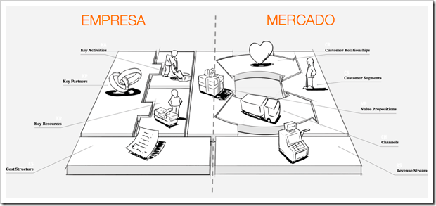 lienzo-modelos-de-negocio-business-model-canvas-osterwalder