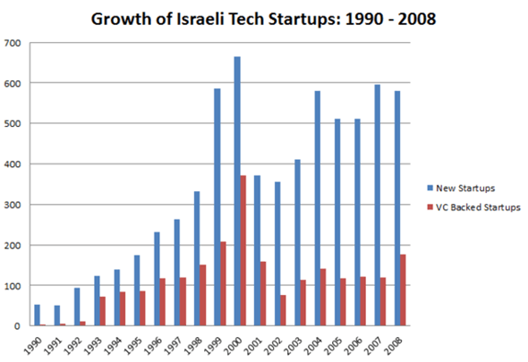 startups-israel-venture-capital-inversion