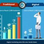 Coste de la Publicidad Online respecto a la Publicidad Tradicional