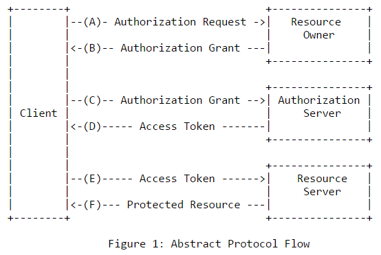 Abstract Protocol Flow