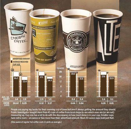 Medidas de los diferentes cafés