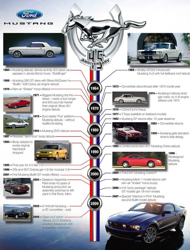 Historia del Mustang hasta 2009