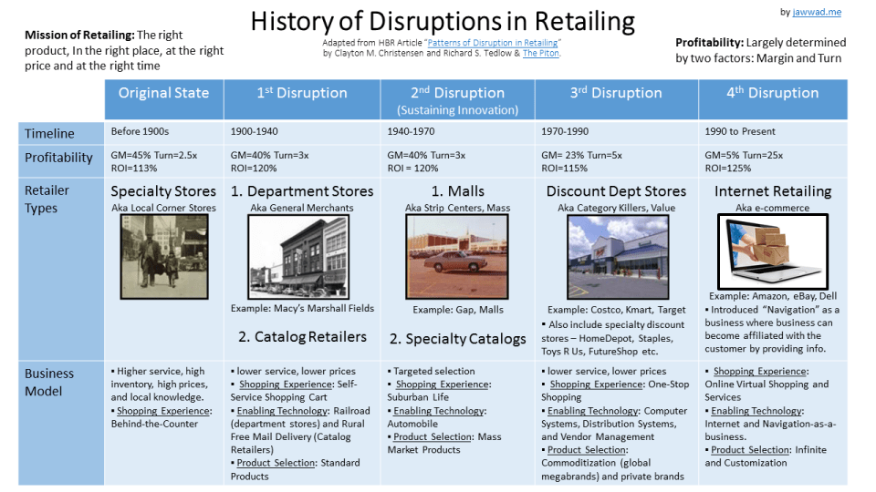 History of Disruption in Retailing