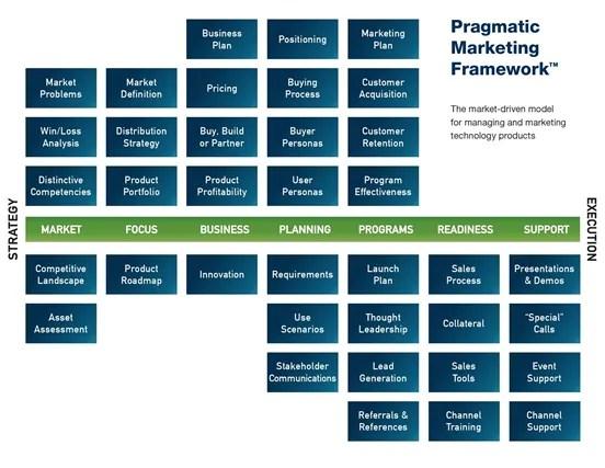 Pragmatic Marketing Framework
