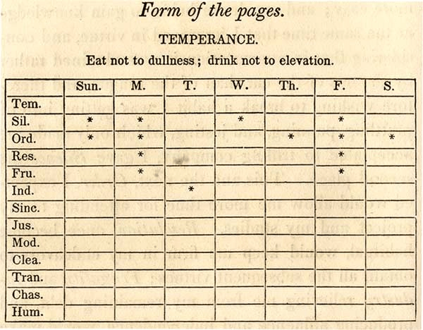 Image result for benjamin franklin's habit tracking sheet