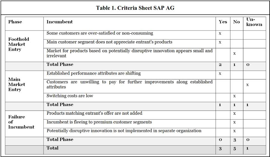 Criteria sheet for SAP AG to evaluate disruptive potential of SaaS - N Katenecker 2013