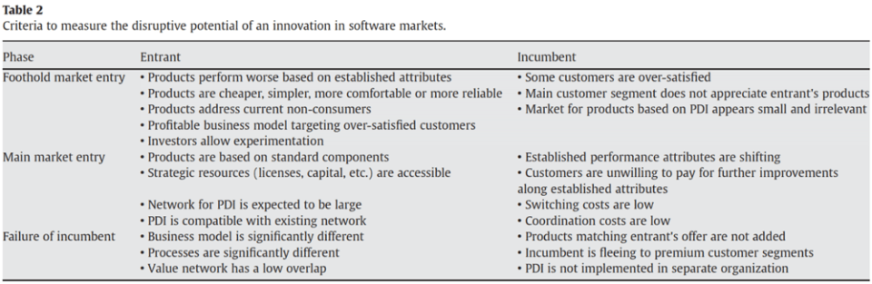 Criteria to measure disruptive potential of an innovation in software markets - Keller and Husig 2009.