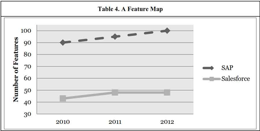 Trajectory map for Salesforce and SAP to evaluate disruptive potential of SaaS - Source: N Katenecker 2013