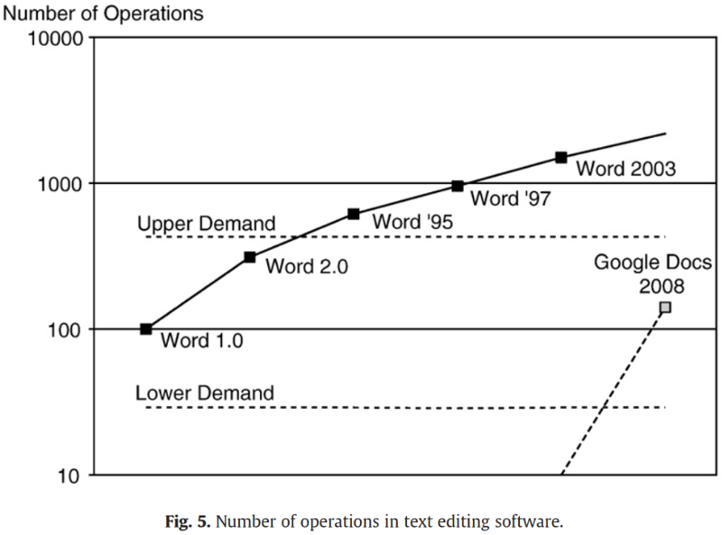 Trajectory map to measure disruptive potential of an innovation in software markets - Keller and Hüsig 2009.