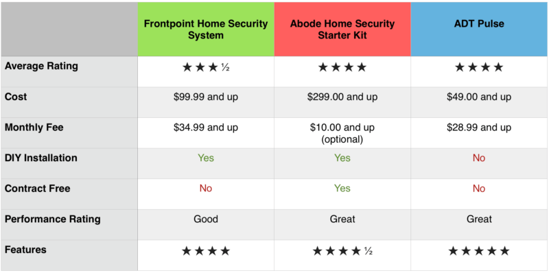 Best Do It Yourself Home Security System Review