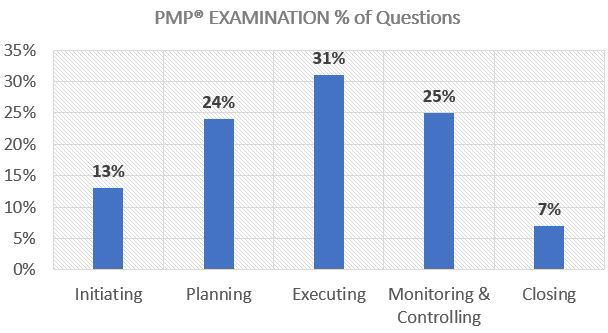PMP-percent-of-questions.jpg