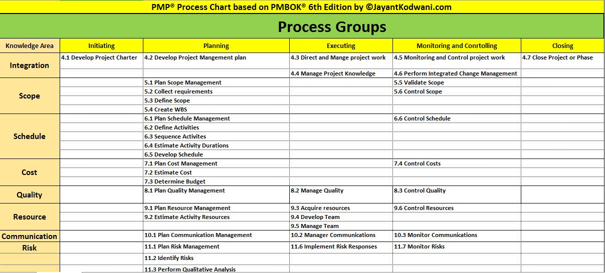PMP Process Chart Excel PMBOK 6th edition