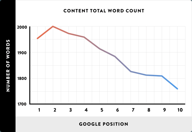 02 Content Total Word Count line