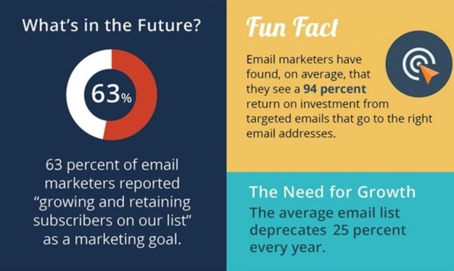 Email Marketing Keep It Clean The Importance of Email List Hygiene Infographic MarketingProfs Article