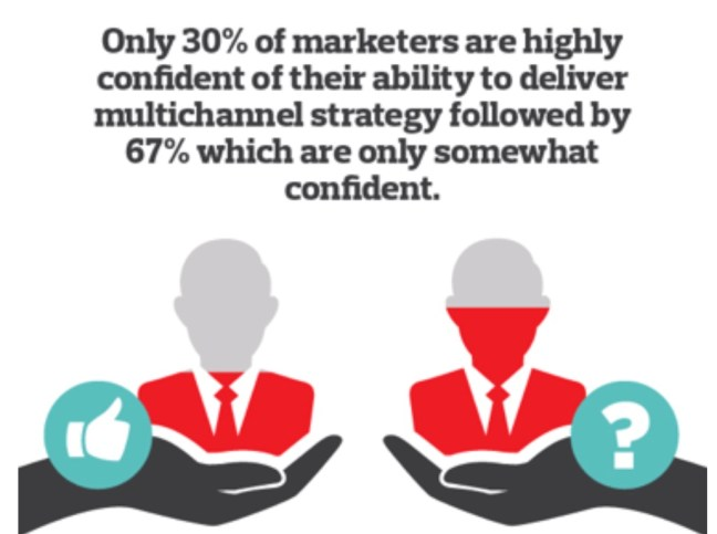 The Importance of Multichannel Marketing Infographic