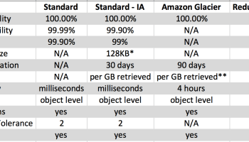 Amazon EMR Best Practices