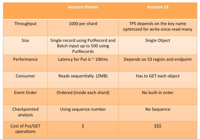 AWS Kinesis – Free Study Material For AWS & PMP Certification