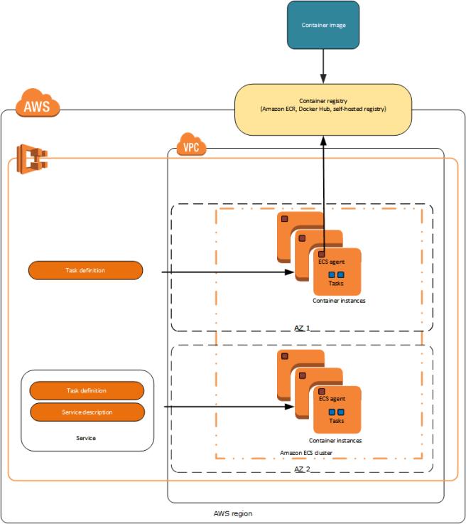 ECS Overview Standard