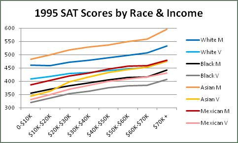https://i1.wp.com/jaymans.files.wordpress.com/2014/05/sat-race-income-1995.png