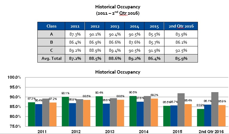historical office occupancy rates data for City of Houston