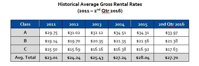 Gross rental rates historical average for Houston Texas office market