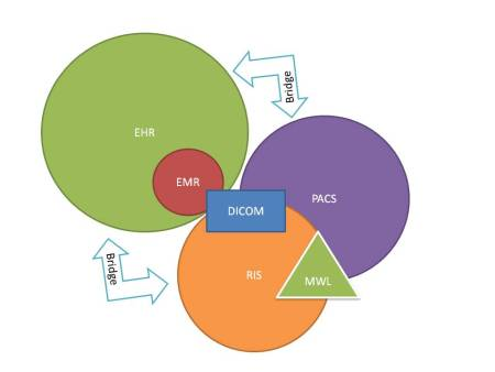 PACS system illustration