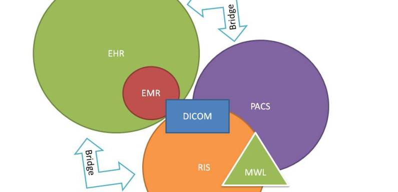 Is my EMR/EHR system a PACS system?  And what's DICOM?