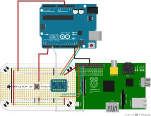 I2C  Raspberry Pi  Arduino Uno  RPi Camera Board   All that Jaz