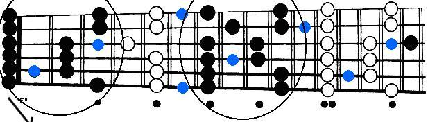 5 Blues patterns